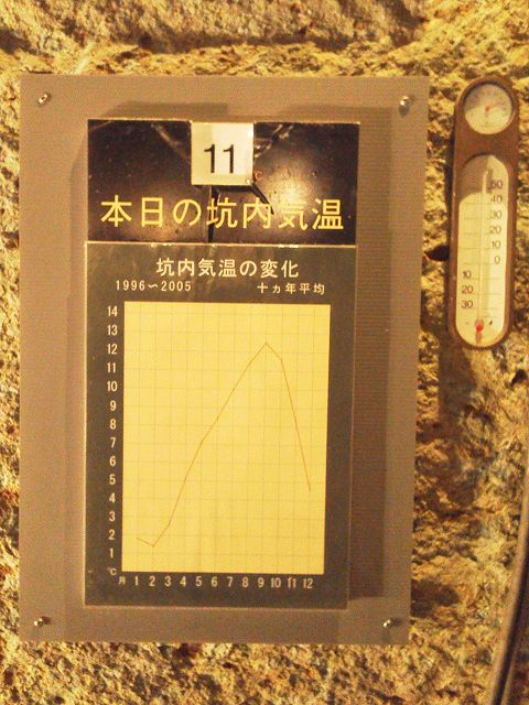 大谷資料館採石場の気温