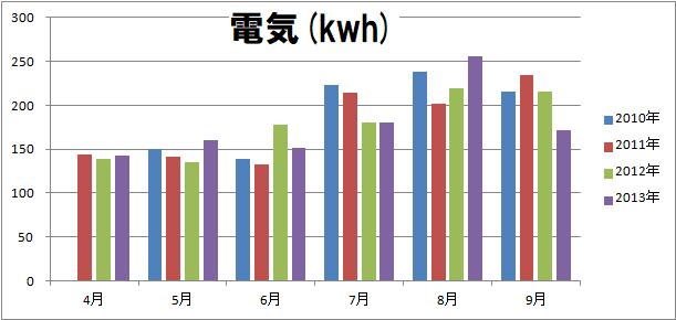 2010-2013消費電力(月毎)