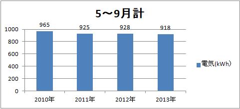 2010-2013消費電力(5~9月計)